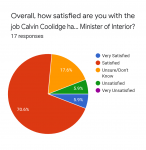 Forms response chart. Question title: Overall, how satisfied are you with the job Calvin Coolidge has done as Minister of Interior?. Number of responses: 17 responses.