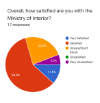 Forms response chart. Question title: Overall, how satisfied are you with the Ministry of Interior?. Number of responses: 17 responses.