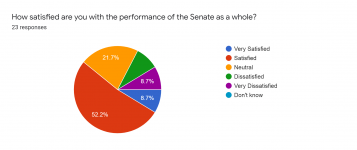 Forms response chart. Question title: How satisfied are you with the performance of the Senate as a whole?. Number of responses: 23 responses.