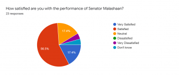 Forms response chart. Question title: How satisfied are you with the performance of Senator Malashaan?. Number of responses: 23 responses.