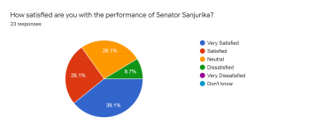 Forms response chart. Question title: How satisfied are you with the performance of Senator Sanjurika?. Number of responses: 23 responses.