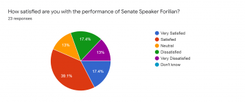 Forms response chart. Question title: How satisfied are you with the performance of Senate Speaker Forilian?. Number of responses: 23 responses.
