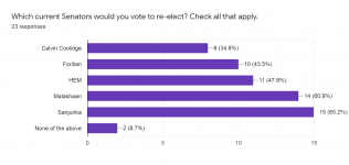 Forms response chart. Question title: Which current Senators would you vote to re-elect? Check all that apply.. Number of responses: 23 responses.